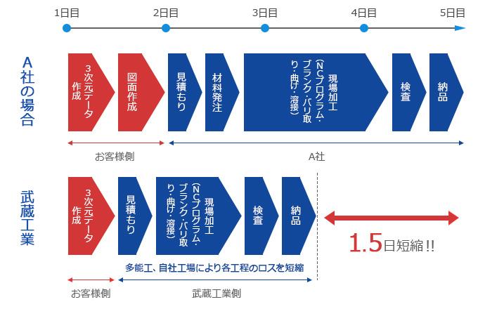 武蔵工業とA社の比較