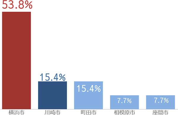神奈川県が大半を占めています。