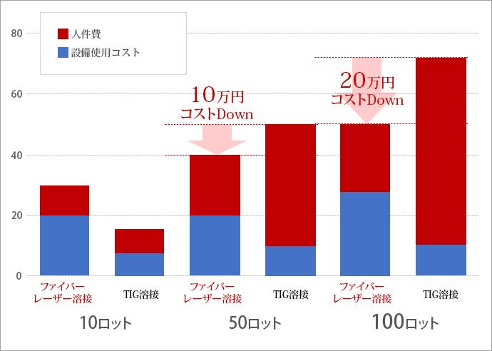生産数量(ロット)の違いで見る人力とロボット溶接のコスト比較