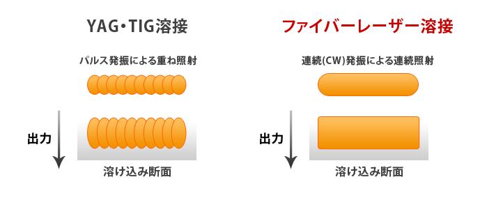 TIG溶接、YAGレーザー溶接とファイバーレーザ溶接の違い